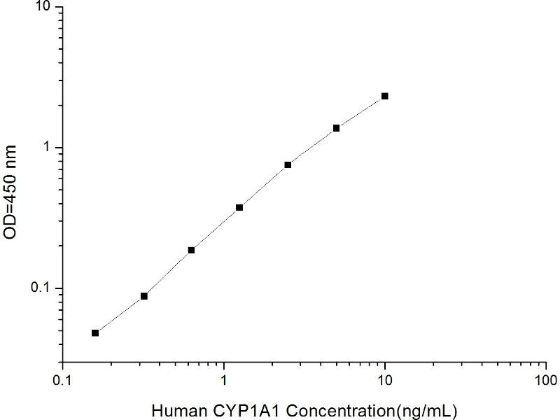 Cytochrome P450, Family 1, Subfamily A, Polypeptide 1 (CYP1A1) ELISA Kit (2)