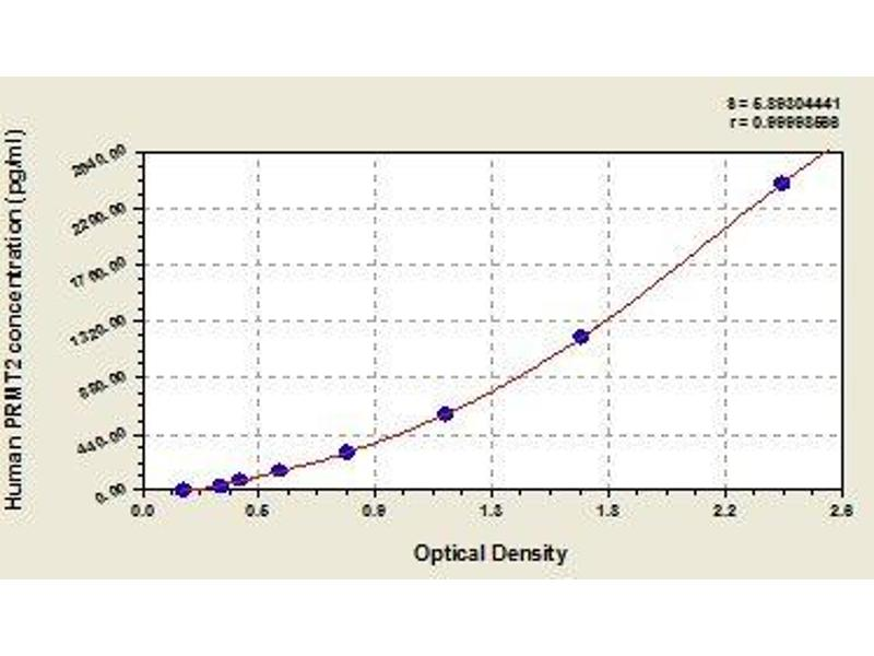 Protein Arginine Methyltransferase 2 (PRMT2) ELISA Kit