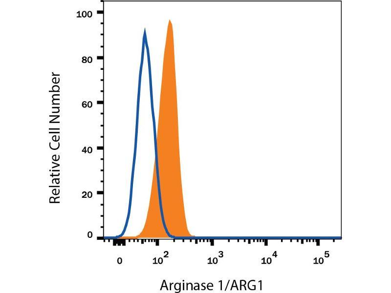 Flow Cytometry (FACS) image for anti-Arginase, Liver (ARG1) (AA 1-322) antibody (Fluorescein) (ABIN4897852)