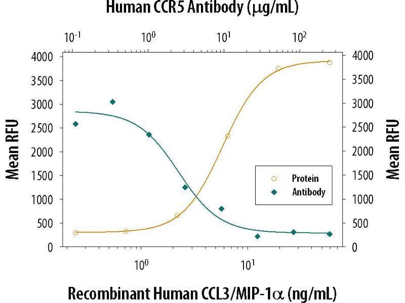 Neutralization (Neut) image for anti-C-C Chemokine Receptor Type 5 (CCR5) (AA 1-352) antibody (ABIN4899075)
