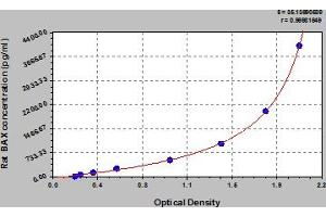 Image no. 1 for BCL2-Associated X Protein (BAX) ELISA Kit (ABIN6975988)