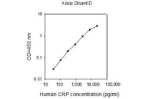 Image no. 1 for C-Reactive Protein (CRP) ELISA Kit (ABIN624960)