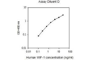 Image no. 1 for WNT Inhibitory Factor 1 (WIF1) ELISA Kit (ABIN2703574)