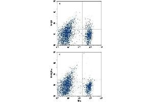 Flow Cytometry (FACS) image for anti-Transforming Growth Factor, beta 1 (TGFB1) (AA 1-390) antibody (ABIN4899119)