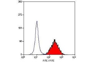 Flow Cytometry (FACS) image for anti-CD83 antibody (CD83) (ABIN2472640)