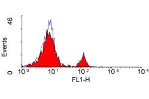 Flow Cytometry (FACS) image for anti-CD4 antibody (CD4 Molecule) (ABIN256241)