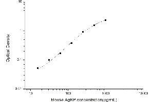 Image no. 1 for Agouti Related Protein Homolog (Mouse) (AGRP) ELISA Kit (ABIN6962987)