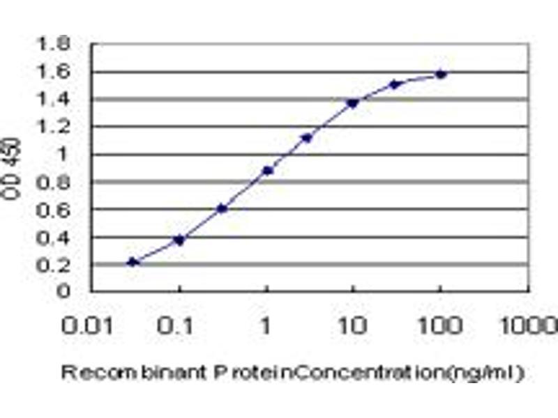 ELISA image for anti-FADD antibody (Fas (TNFRSF6)-Associated Via Death Domain) (AA 109-208) (ABIN563780)