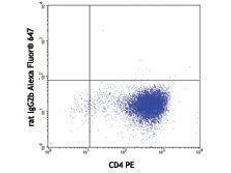 Flow Cytometry (FACS) image for anti-IL21 antibody (Interleukin 21)  (Alexa Fluor 647) (ABIN2657956)