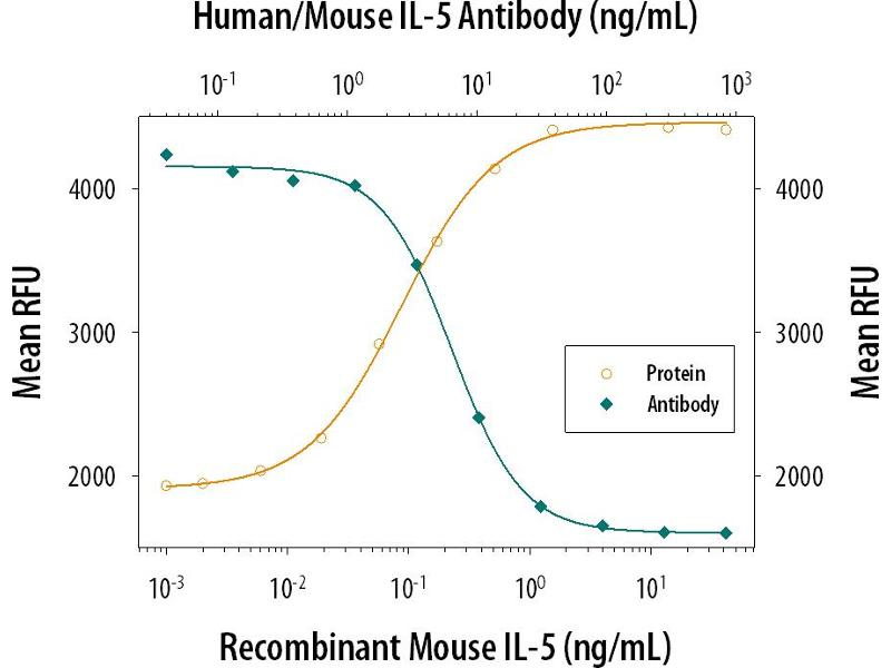 Neutralization (Neut) image for anti-Interleukin 5 (IL5) antibody (ABIN4900785)