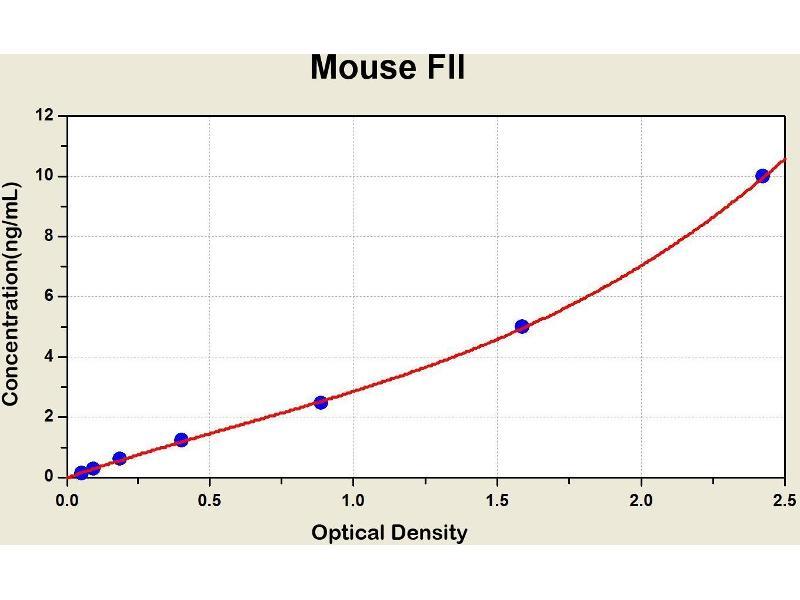Coagulation Factor II (thrombin) (F2) ELISA Kit
