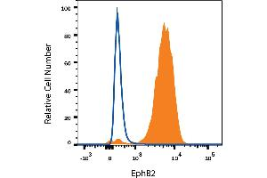 Flow Cytometry (FACS) image for anti-EPH Receptor B2 antibody (EPHB2) (AA 27-548) (ABIN4900040)