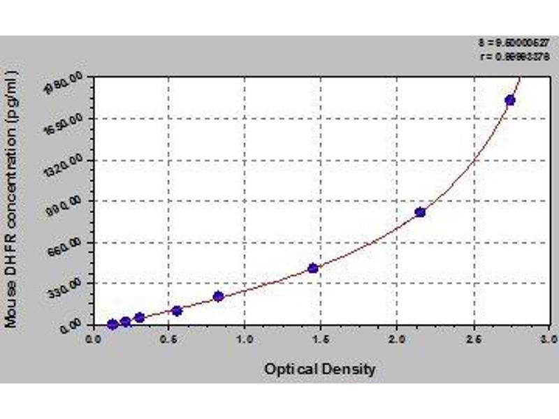 Dihydrofolate Reductase (DHFR) ELISA Kit