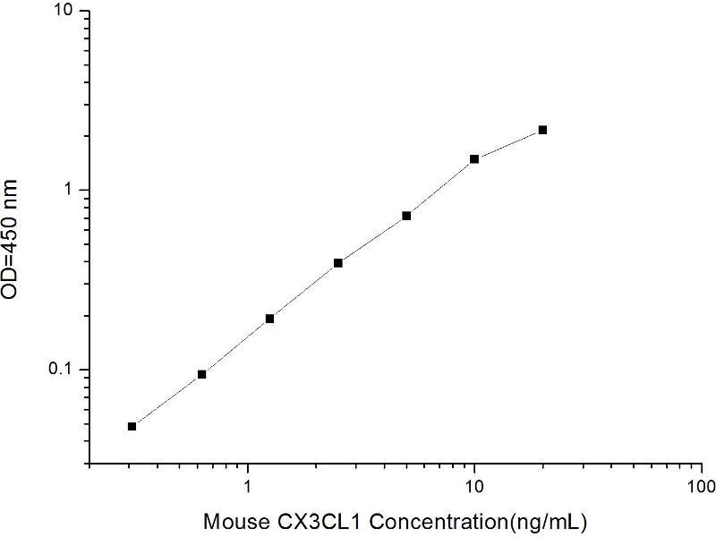 Chemokine (C-X3-C Motif) Ligand 1 (CX3CL1) ELISA Kit (2)