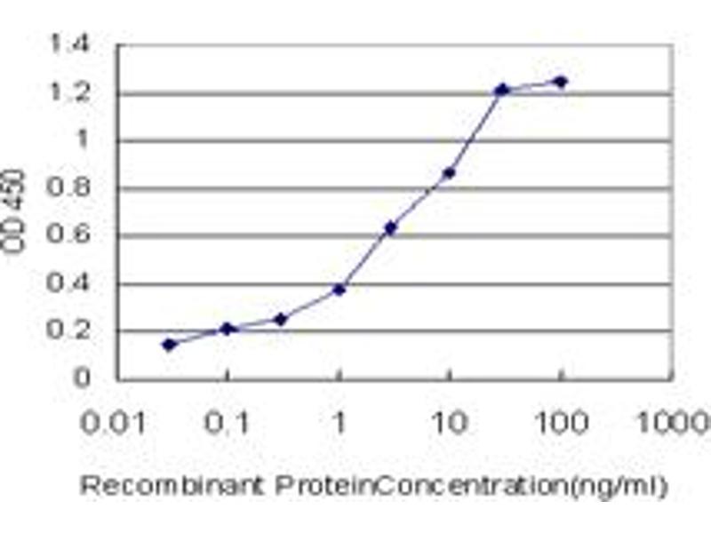 ELISA image for anti-Sirtuin 1 (SIRT1) (AA 456-555), (partial) antibody (ABIN565071)