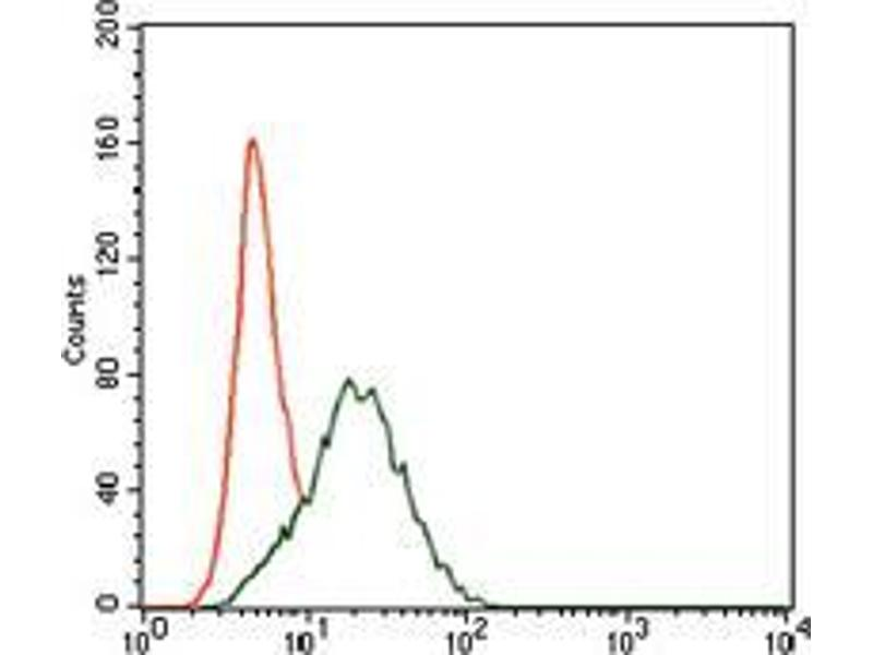 Flow Cytometry (FACS) image for anti-PTPN11 Antikörper (Protein tyrosine Phosphatase, Non-Receptor Type 11) (AA 263-329) (ABIN1098117)