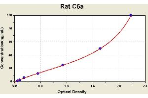 Image no. 1 for Complement Component 5a (C5a) ELISA Kit (ABIN1114310)