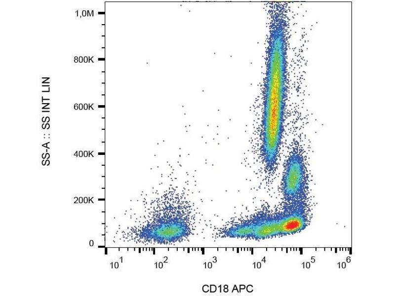 Flow Cytometry (FACS) image for anti-Integrin beta 2 (ITGB2) (AA 534-546) antibody (APC) (ABIN125688)