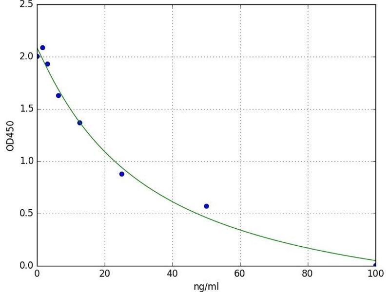 Plasminogen Activator Inhibitor 2 (SERPINB2) ELISA Kit