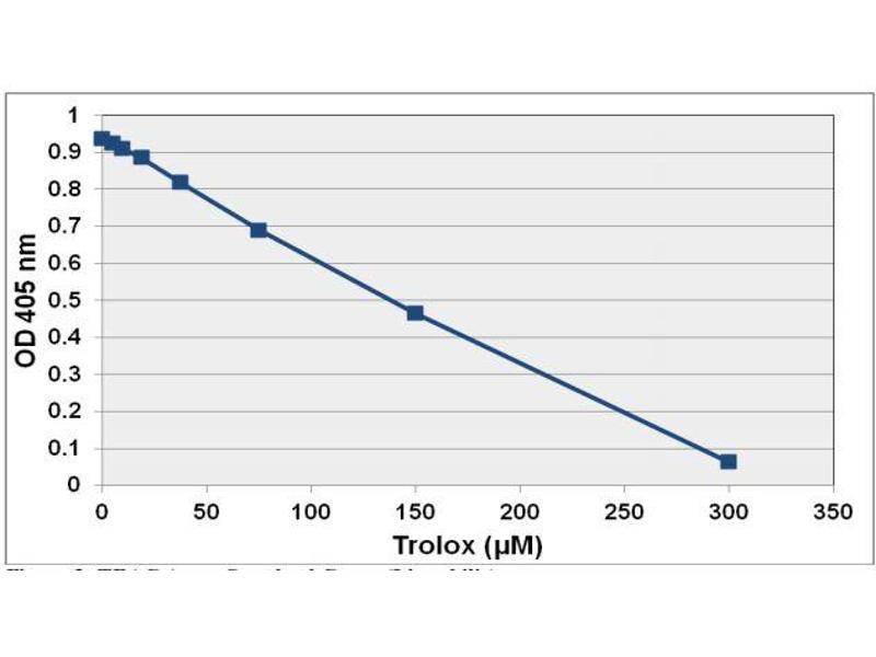 Image no. 1 for OxiSelect™ Trolox Equivalent Antioxidant Capacity (TEAC) Assay Kit (ABTS) (ABIN5067625)