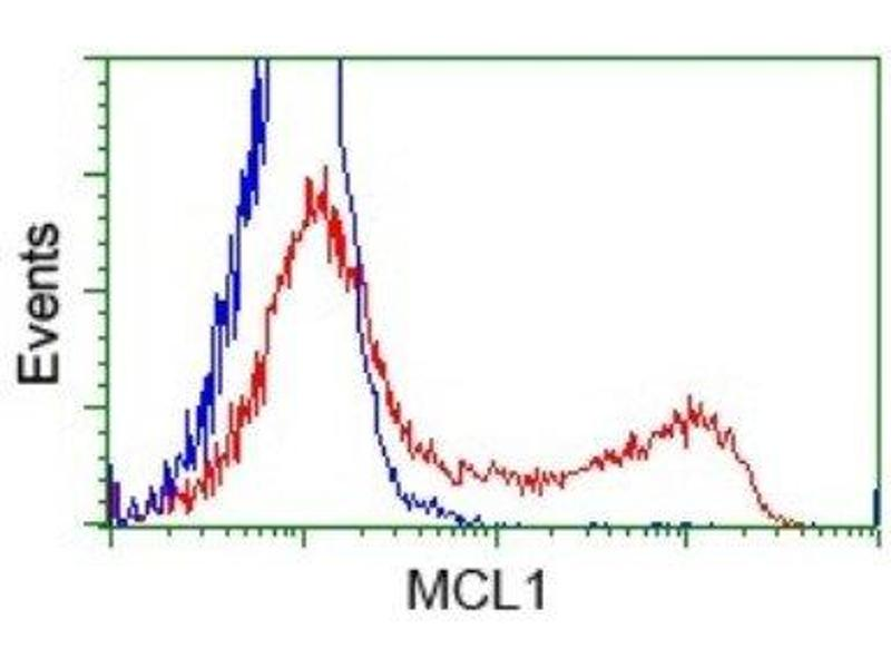 Flow Cytometry (FACS) image for anti-MCL-1 antibody (Induced Myeloid Leukemia Cell Differentiation Protein Mcl-1) (ABIN4333175)