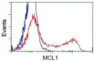 Flow Cytometry (FACS) image for anti-Induced Myeloid Leukemia Cell Differentiation Protein Mcl-1 (MCL1) antibody (ABIN4333175)