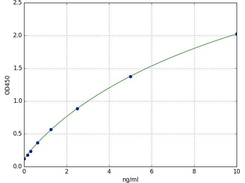Retinoic Acid Receptor, beta (RARB) ELISA Kit