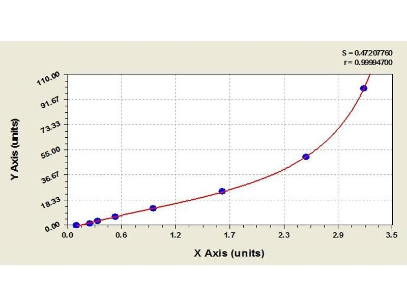 image for Adiponectin (ADIPOQ) ELISA Kit (ABIN2642184)
