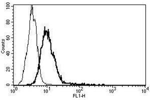 Image no. 1 for anti-Interleukin 6 Receptor (IL6R) antibody (ABIN1383672)