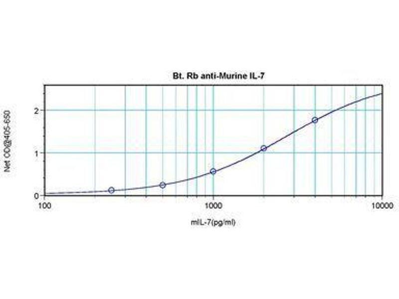 image for anti-Interleukin 7 (IL7) antibody (Biotin) (ABIN465836)