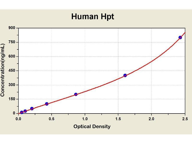 Haptoglobin (HP) ELISA Kit