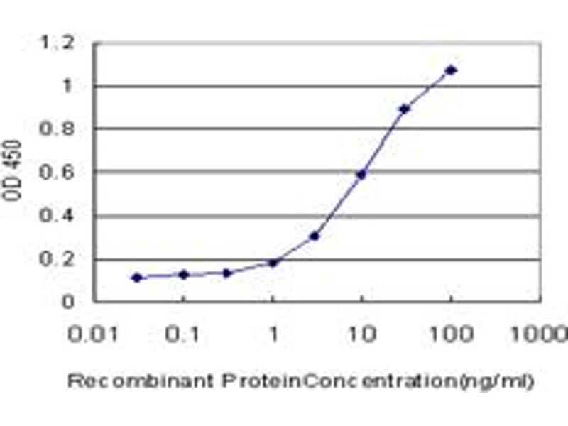 ELISA image for anti-Second Mitochondria-Derived Activator of Caspase (DIABLO) (AA 119-218), (partial) antibody (ABIN566031)