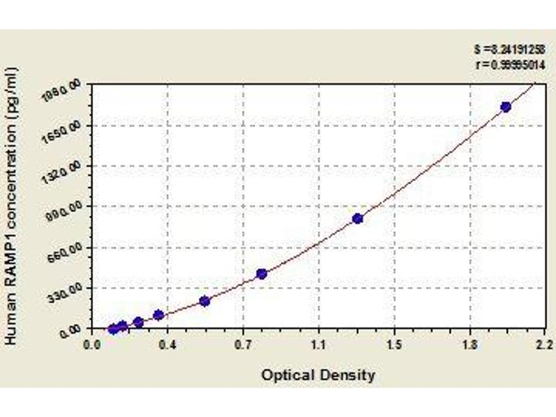 Receptor (G Protein-Coupled) Activity Modifying Protein 1 (RAMP1) ELISA Kit