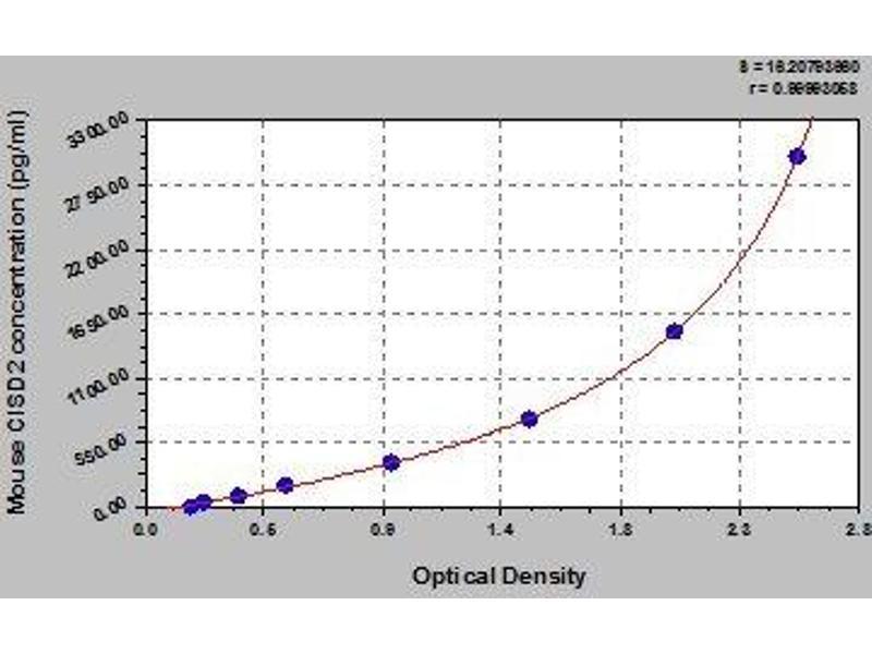 CDGSH Iron Sulfur Domain 2 (CISD2) ELISA Kit