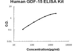 Image no. 1 for Growth Differentiation Factor 15 (GDF15) ELISA Kit (ABIN6720167)