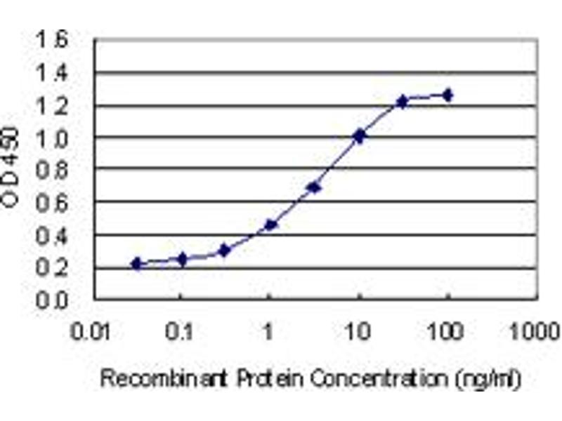ELISA image for anti-Otospiralin (OTOS) (AA 26-89), (partial) antibody (ABIN1327217)