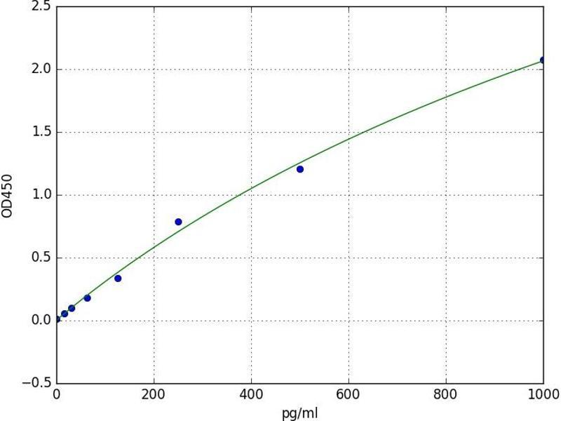 Presenilin 2 (Alzheimer Disease 4) (PSEN2) ELISA Kit