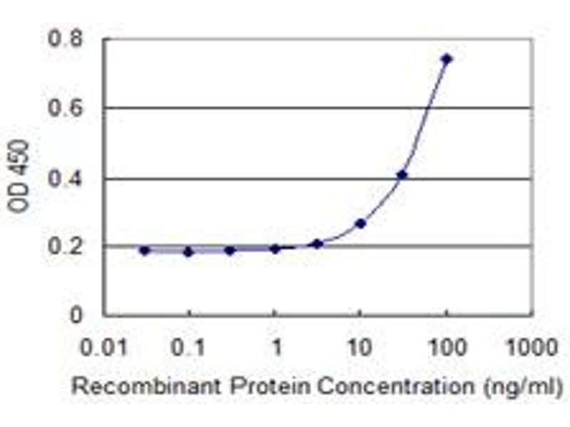 ELISA image for anti-Kallikrein-Related Peptidase 4 (KLK4) (AA 159-254), (partial) antibody (ABIN523113)