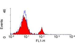 Flow Cytometry (FACS) image for anti-CD4 antibody (CD4 Molecule) (ABIN2166668)