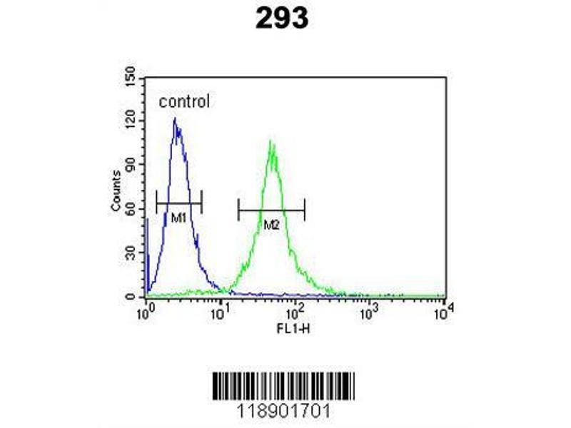 Flow Cytometry (FACS) image for anti-Interleukin 1 Receptor Antagonist (IL1RN) (AA 100-129), (Center) antibody (ABIN390396)