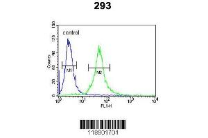 Flow Cytometry (FACS) image for anti-IL1RN antibody (Interleukin 1 Receptor Antagonist) (AA 100-129) (ABIN390396)