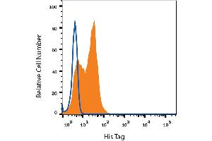 Flow Cytometry (FACS) image for anti-His Tag antibody (PE) (ABIN4898560)