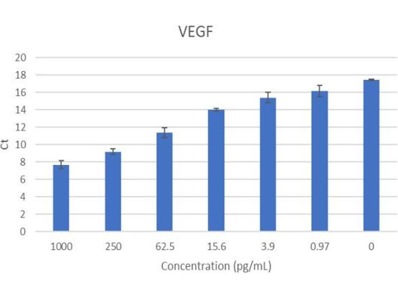ELISA image for Vascular Endothelial Growth Factor (VEGF) ELISA Kit (ABIN5680029)