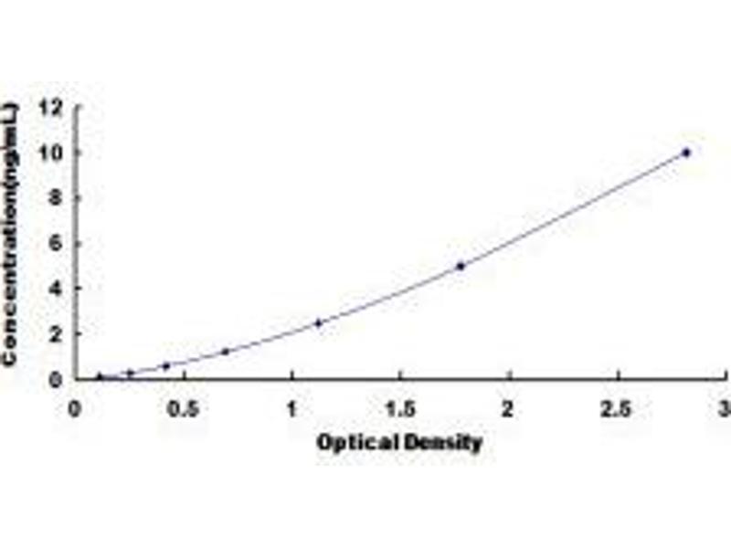 Deiodinase, Iodothyronine, Type I (DIO1) ELISA Kit
