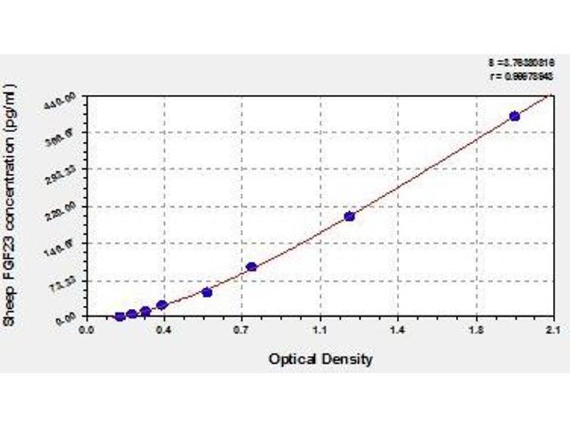 Fibroblast Growth Factor 23 (FGF23) ELISA Kit