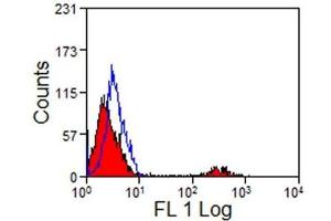 Flow Cytometry (FACS) image for anti-CD8 antibody (CD8a Molecule) (ABIN255106)