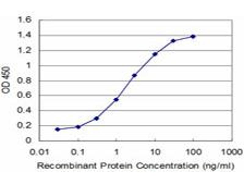 ELISA image for anti-Protein Inhibitor of Activated STAT, 1 (PIAS1) (AA 543-651), (partial) antibody (ABIN522007)