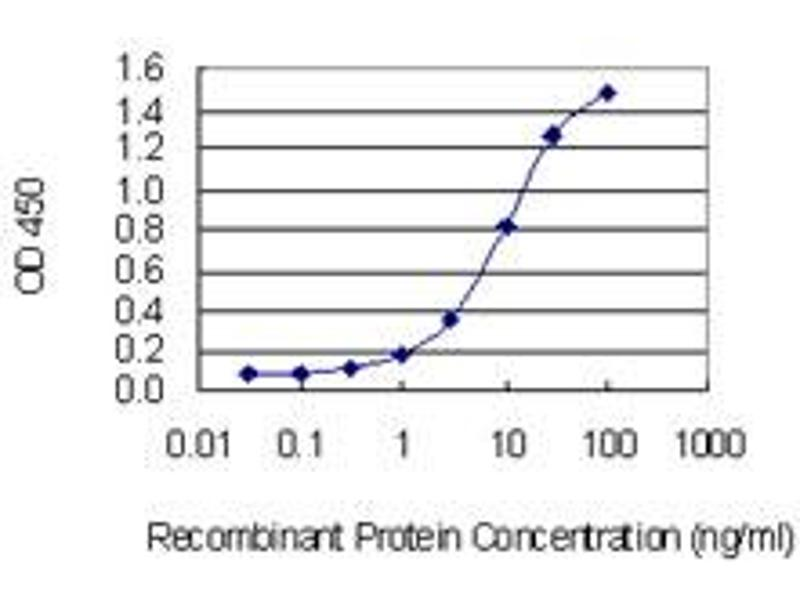 Image no. 1 for anti-G Substrate (Gsbs) (AA 1-99) antibody (ABIN524247)