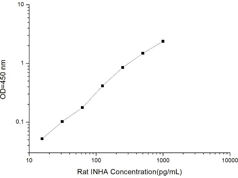 Inhibin, alpha (INHA) ELISA Kit (2)