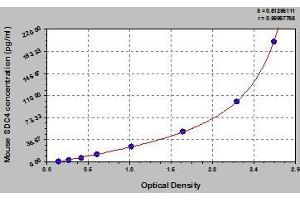 Image no. 1 for Syndecan 4 (SDC4) ELISA Kit (ABIN852489)